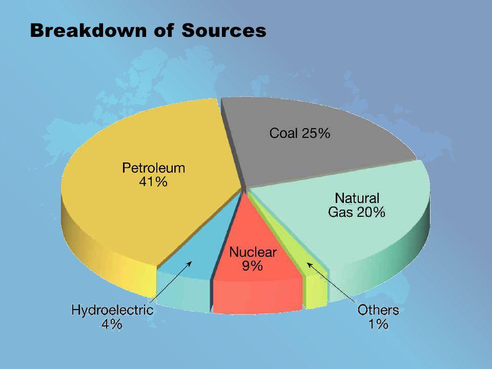 Breakdown of Sources