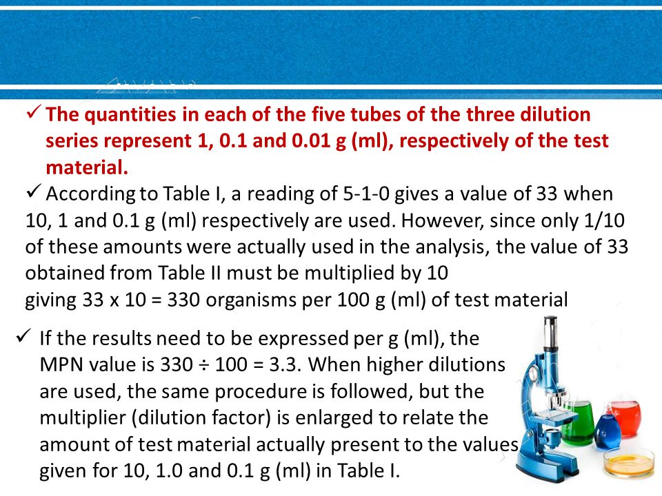 The quantities in each of the five tubes of the three dilution series represent 1, 0.1 and 0.01 g (ml), respectively of the test material.