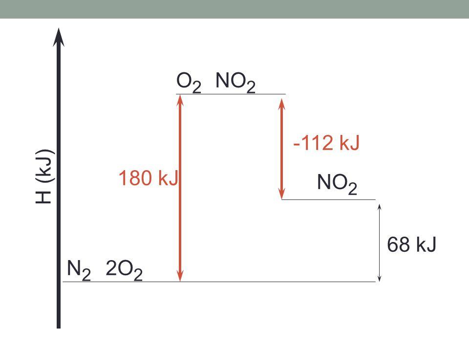 O2 NO2 -112 kJ H (kJ) 180 kJ NO2 68 kJ N2 2O2