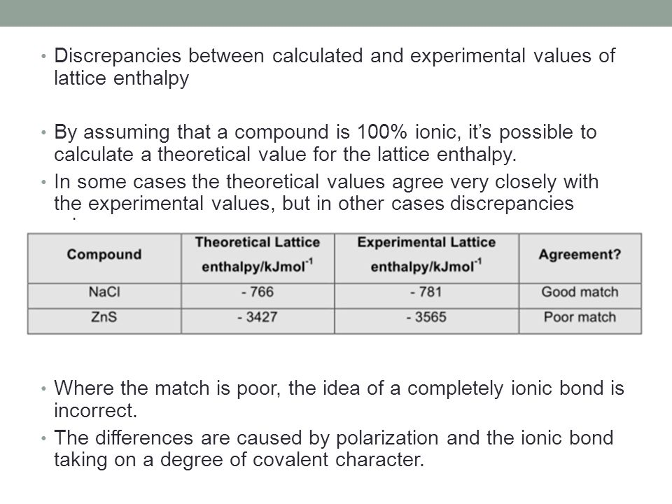 Discrepancies between calculated and experimental values of lattice enthalpy
