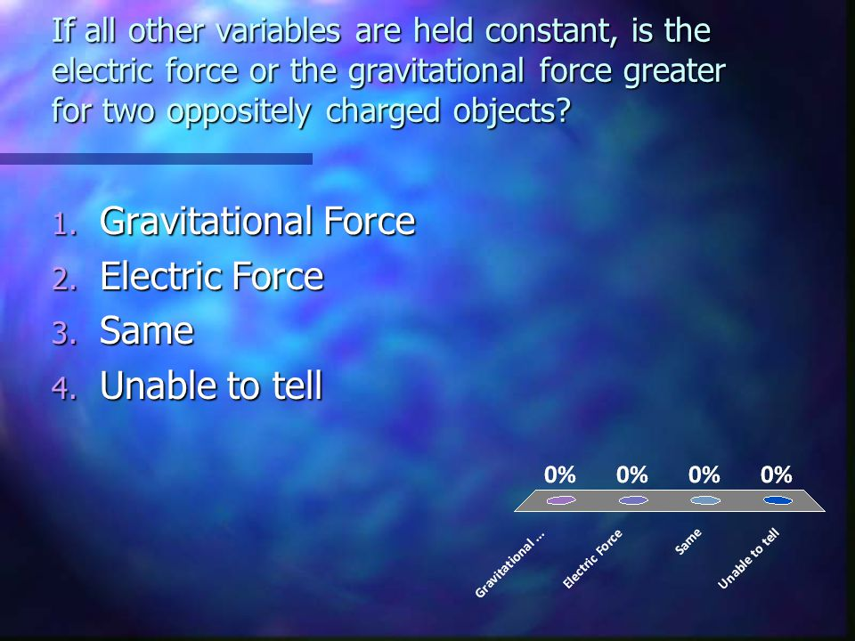 Gravitational Force Electric Force Same Unable to tell