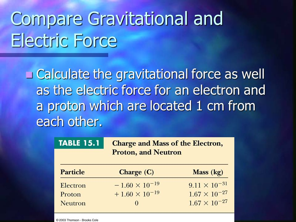 Compare Gravitational and Electric Force