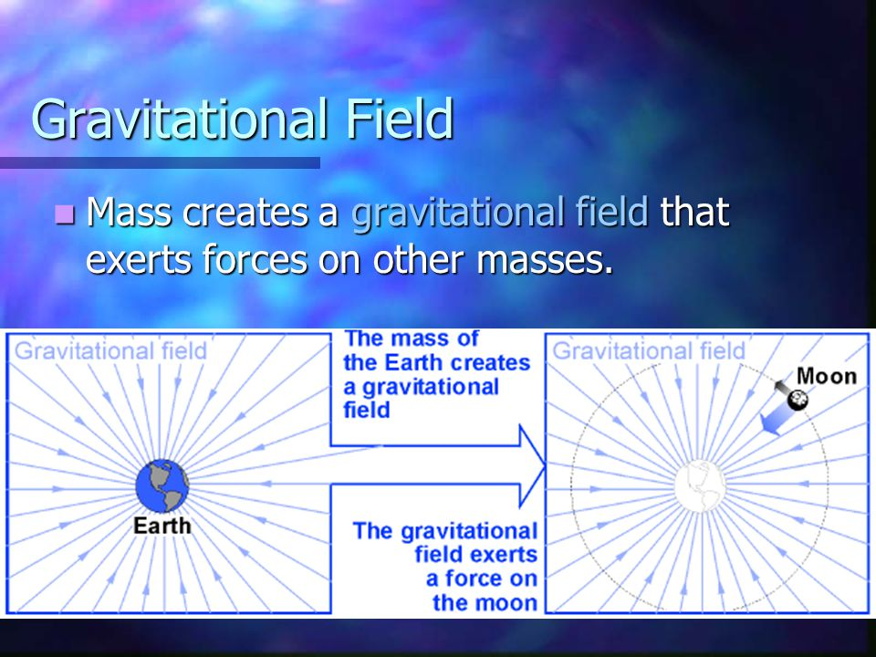 Gravitational Field Mass creates a gravitational field that exerts forces on other masses.