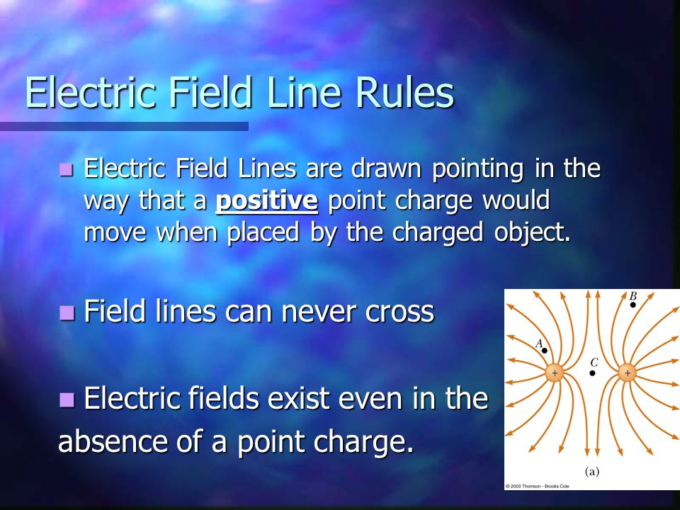 Electric Field Line Rules