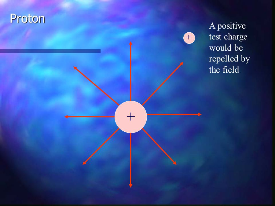 Proton A positive test charge would be repelled by the field + +