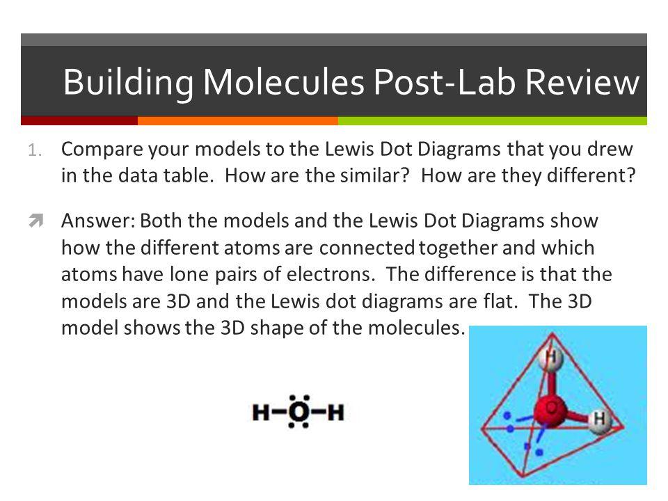 Building Molecules Post-Lab Review