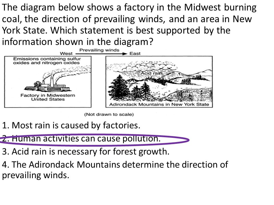 The diagram below shows a factory in the Midwest burning coal, the direction of prevailing winds, and an area in New York State. Which statement is best supported by the information shown in the diagram