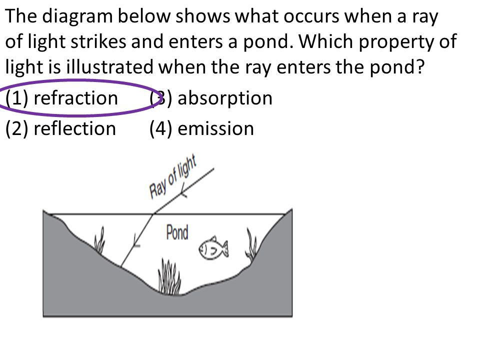 The diagram below shows what occurs when a ray of light strikes and enters a pond.