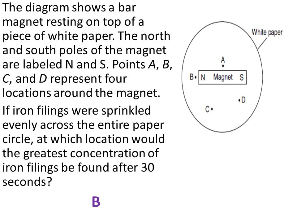 The diagram shows a bar magnet resting on top of a piece of white paper.