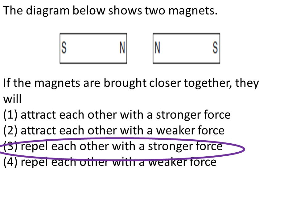 The diagram below shows two magnets