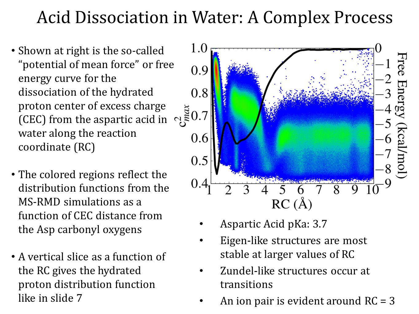 Acid Dissociation in Water: A Complex Process