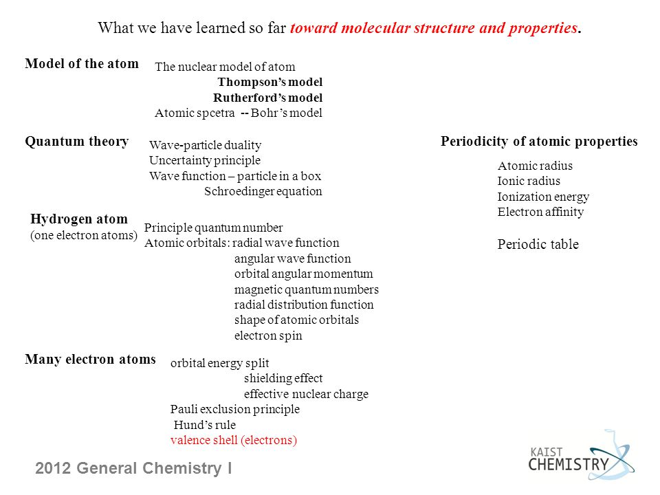 What we have learned so far toward molecular structure and properties.