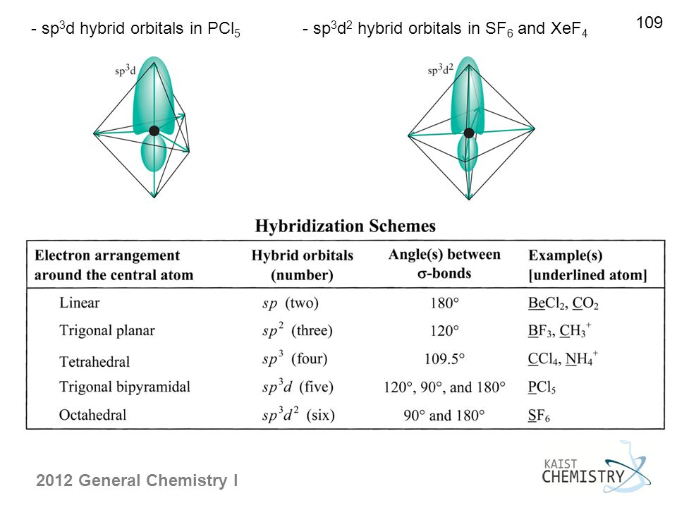 109 - sp3d hybrid orbitals in PCl5 - sp3d2 hybrid orbitals in SF6 and XeF4