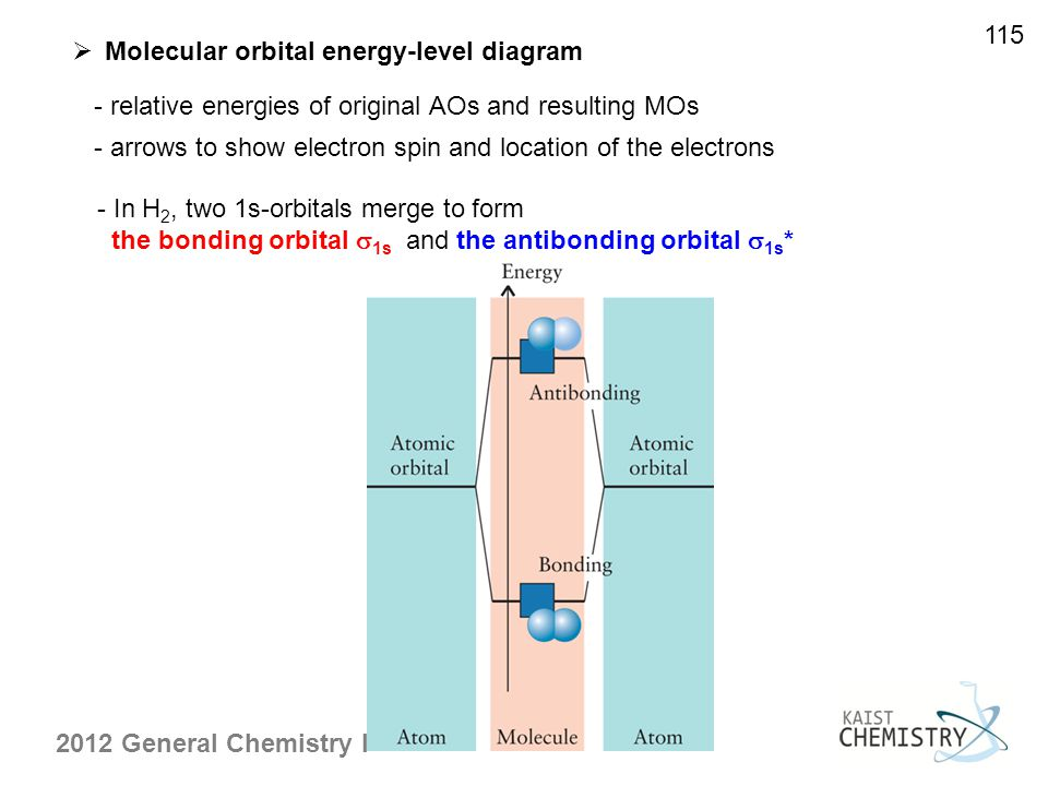 115 Molecular orbital energy-level diagram. - relative energies of original AOs and resulting MOs.