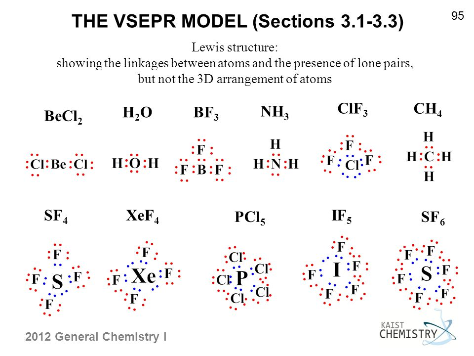 What we have learned so far toward molecular structure and ...