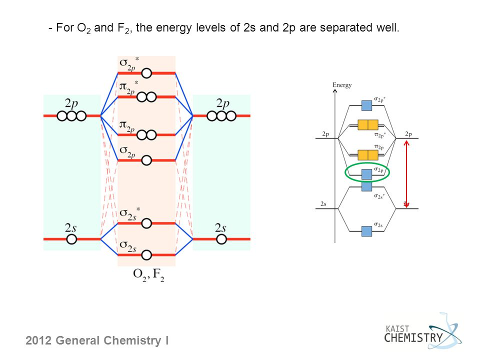 - For O2 and F2, the energy levels of 2s and 2p are separated well.