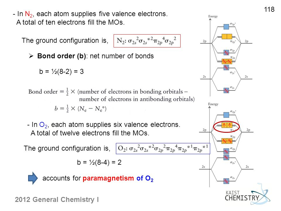 118 - In N2, each atom supplies five valence electrons. A total of ten electrons fill the MOs. The ground configuration is,