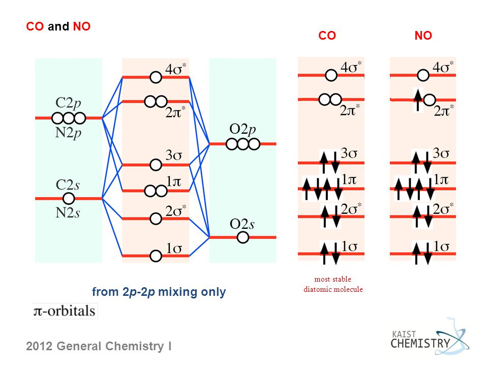 CO and NO CO NO most stable diatomic molecule from 2p-2p mixing only