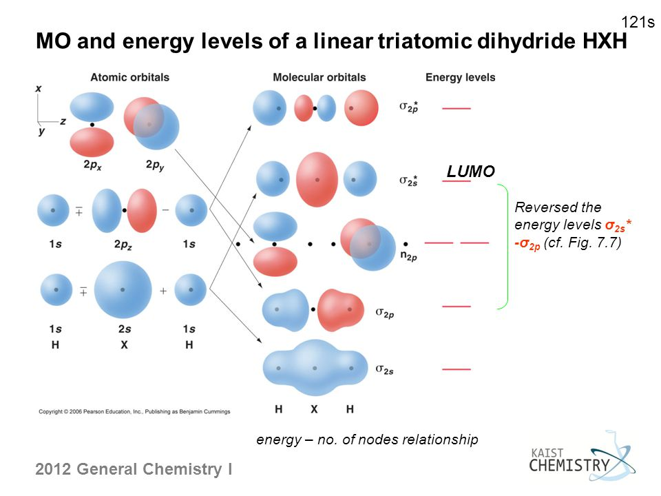 MO and energy levels of a linear triatomic dihydride HXH