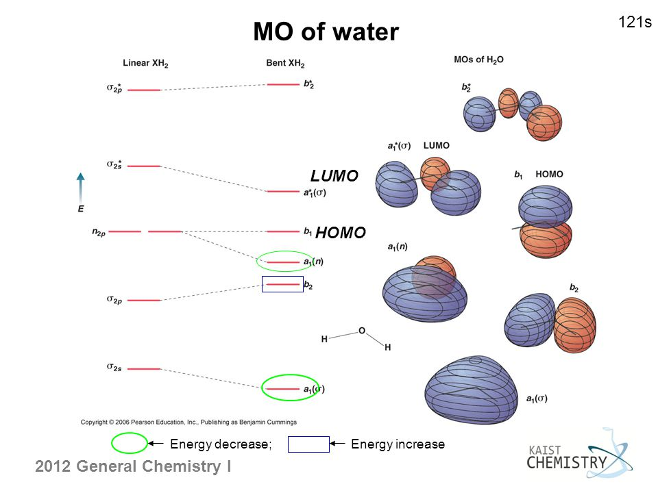 MO of water 121s LUMO HOMO Energy decrease; Energy increase