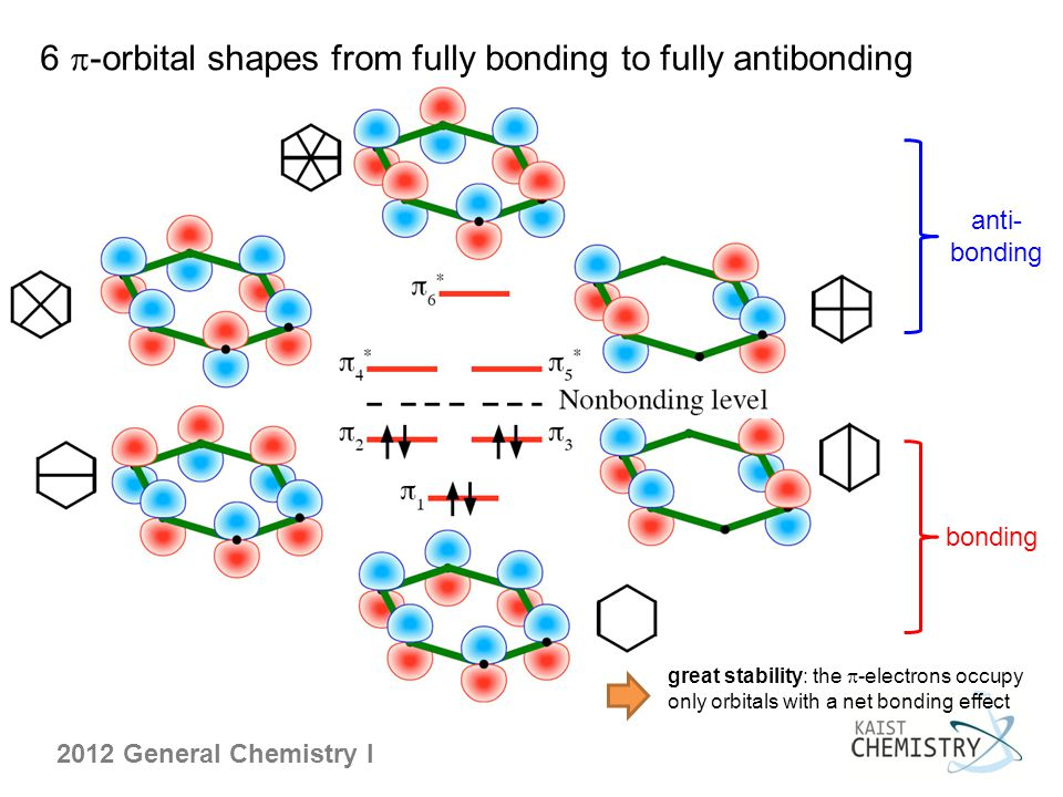 6 p-orbital shapes from fully bonding to fully antibonding
