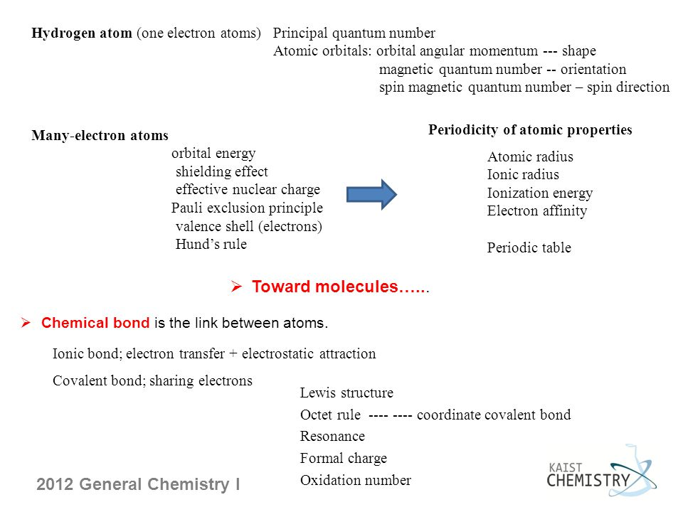 Toward molecules…... Hydrogen atom (one electron atoms)