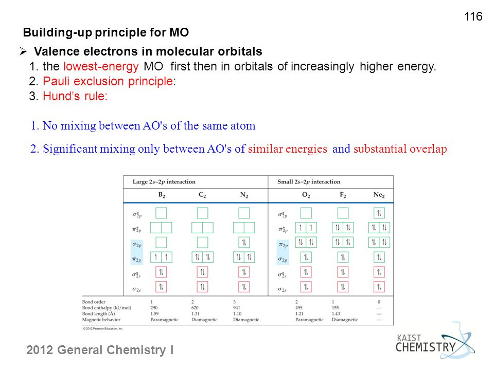 116 Building-up principle for MO. Valence electrons in molecular orbitals.