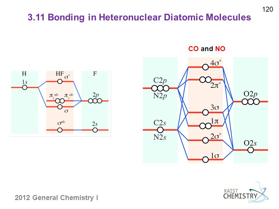 3.11 Bonding in Heteronuclear Diatomic Molecules