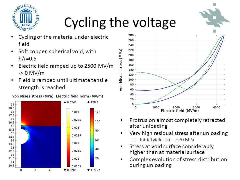 Cycling the voltage Cycling of the material under electric field
