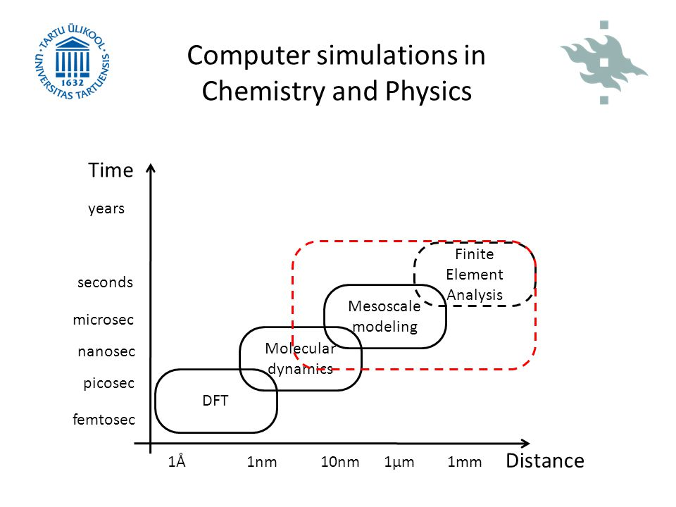 Computer simulations in Chemistry and Physics