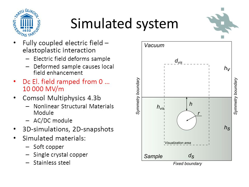 Simulated system Fully coupled electric field – elastoplastic interaction. Electric field deforms sample.