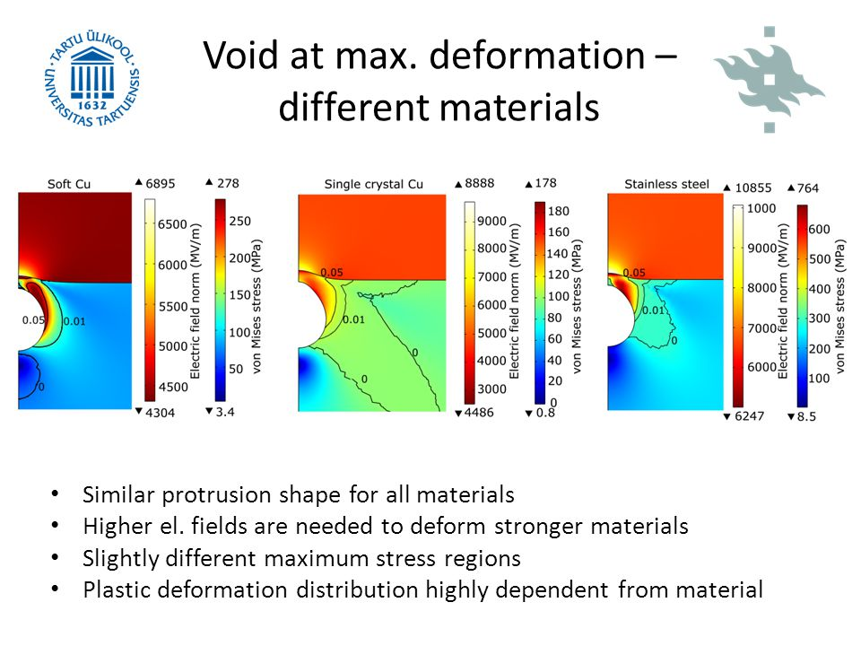 Void at max. deformation – different materials