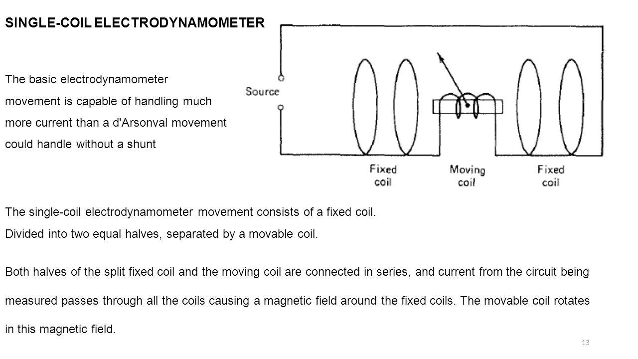 SINGLE-COIL ELECTRODYNAMOMETER