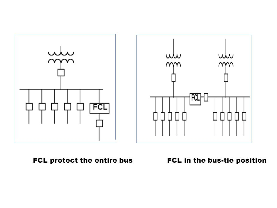 FCL protect the entire bus