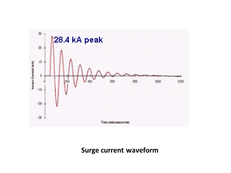 Surge current waveform