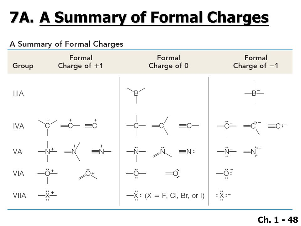 7A. A Summary of Formal Charges