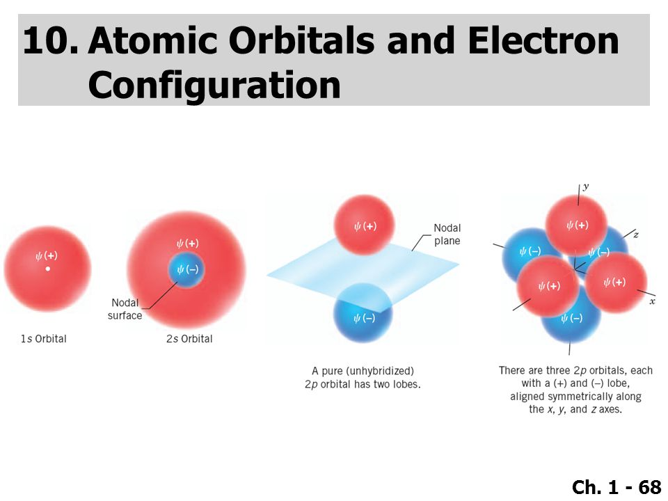 Atomic Orbitals and Electron Configuration