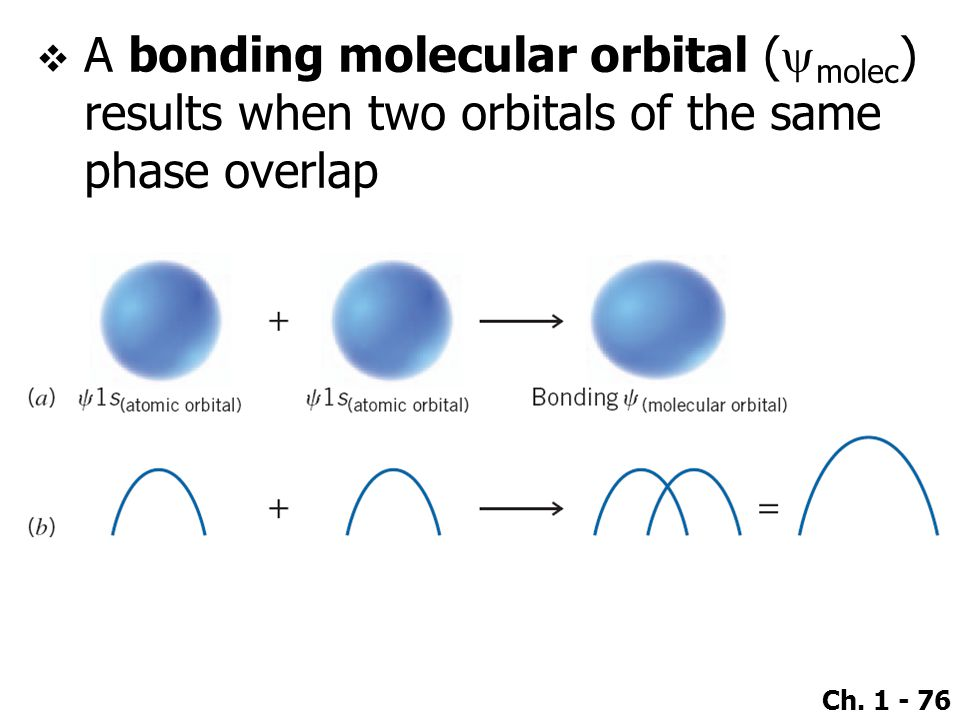 A bonding molecular orbital (ymolec) results when two orbitals of the same phase overlap