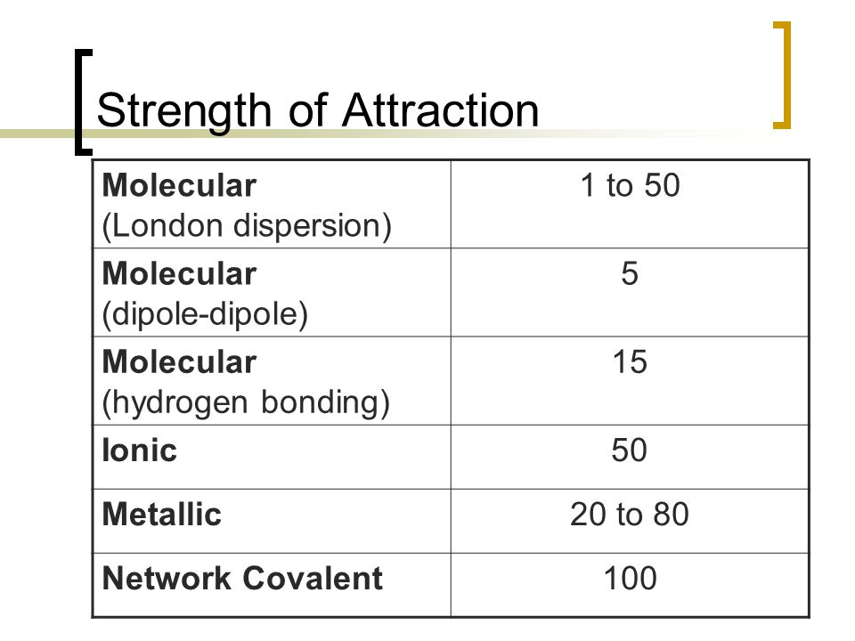 Strength of Attraction