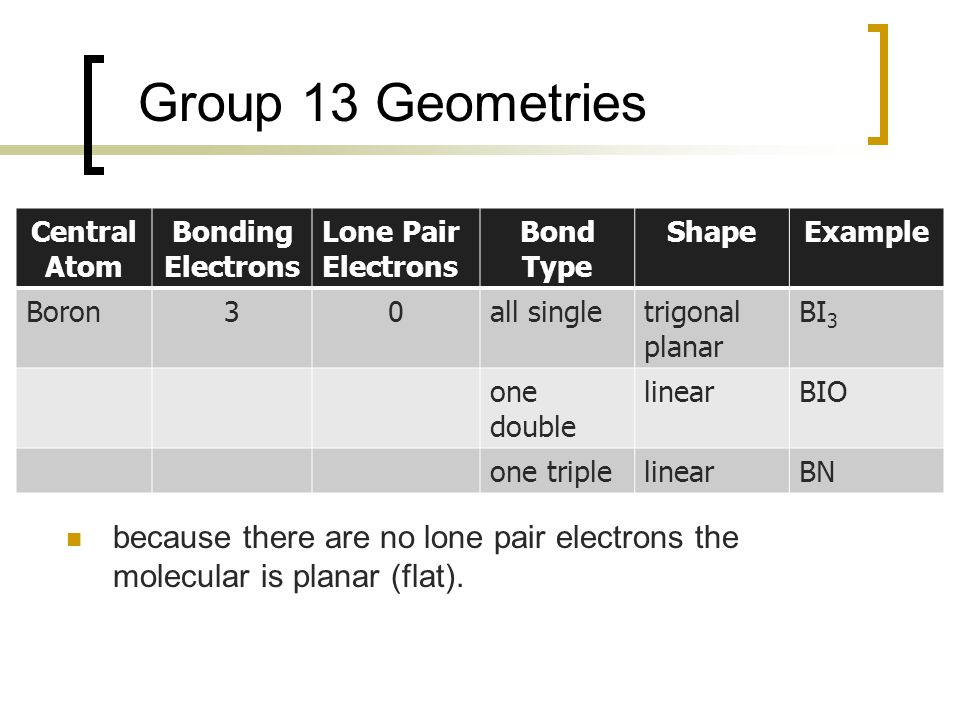 Group 13 Geometries Central Atom. Bonding Electrons. Lone Pair Electrons. Bond Type. Shape. Example.