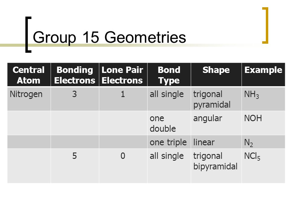 Group 15 Geometries Central Atom Bonding Electrons Lone Pair Electrons