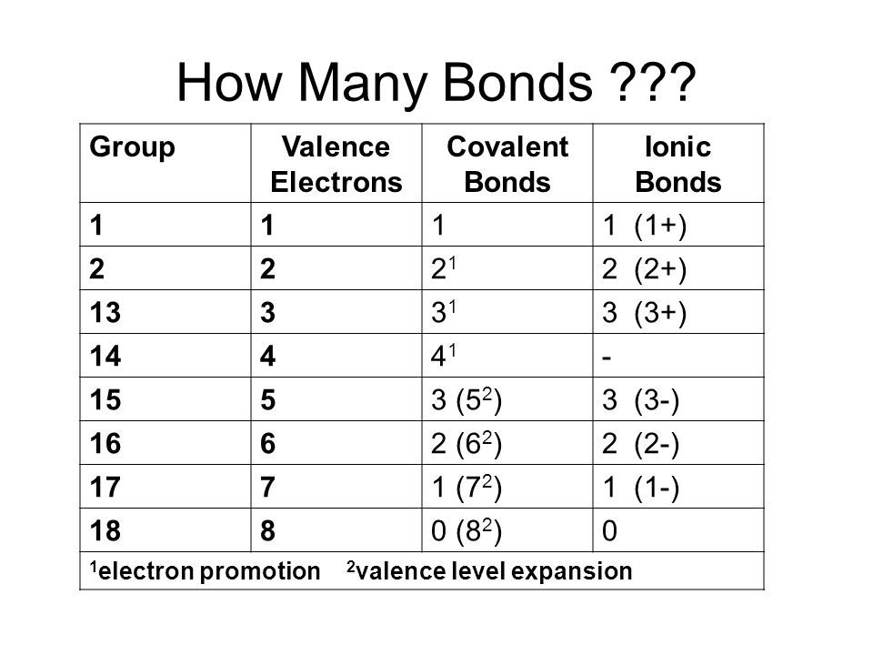 How Many Bonds Group Valence Electrons Covalent Bonds Ionic Bonds