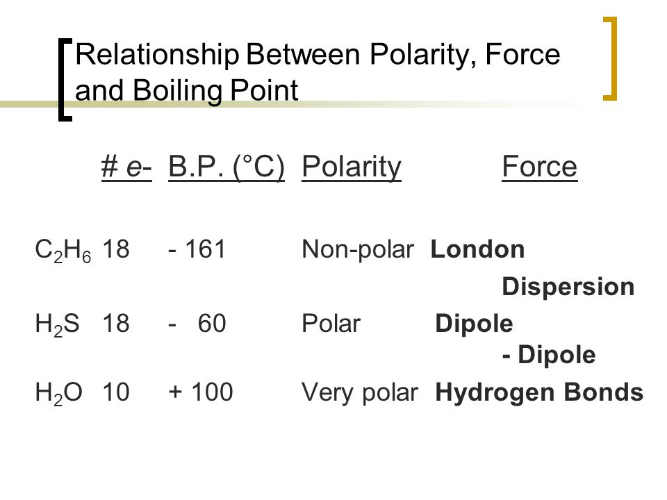 Relationship Between Polarity, Force and Boiling Point