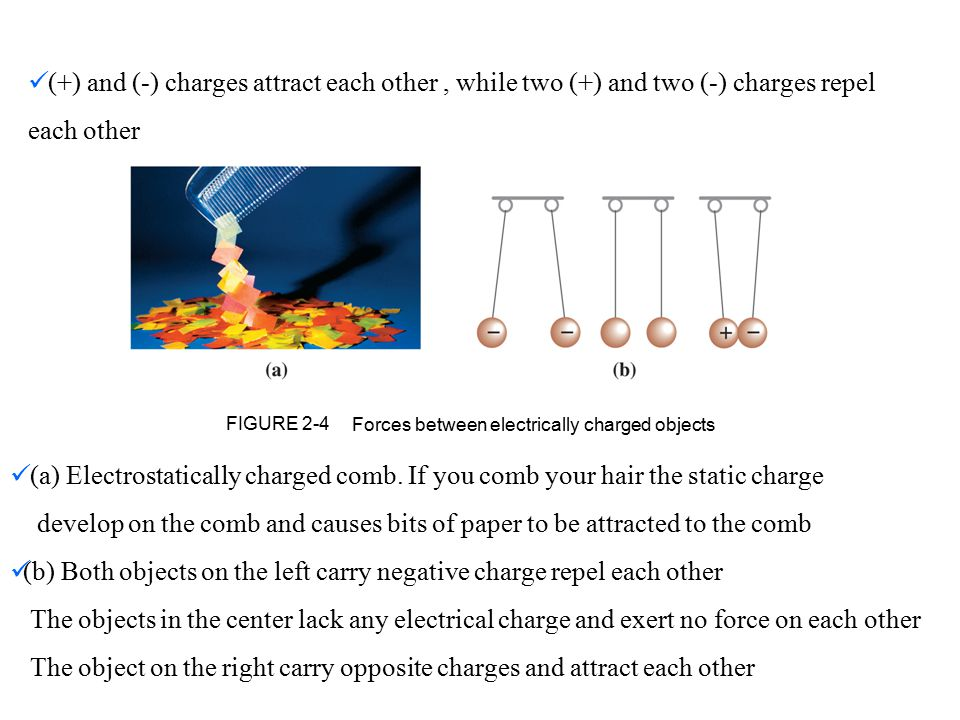 Forces between electrically charged objects