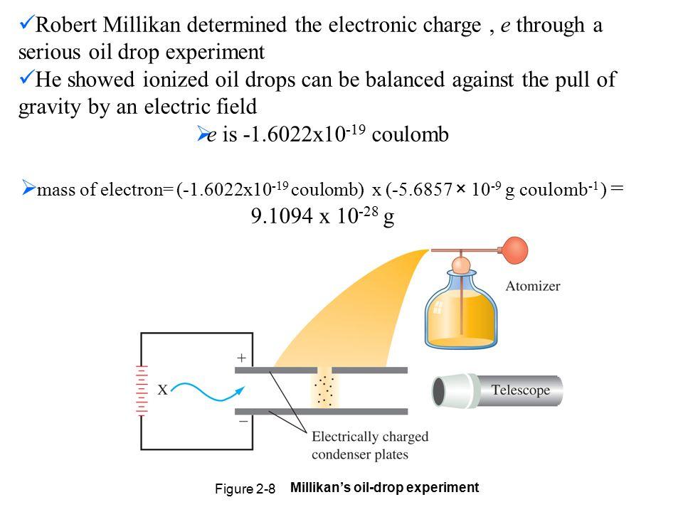 Millikan's oil-drop experiment
