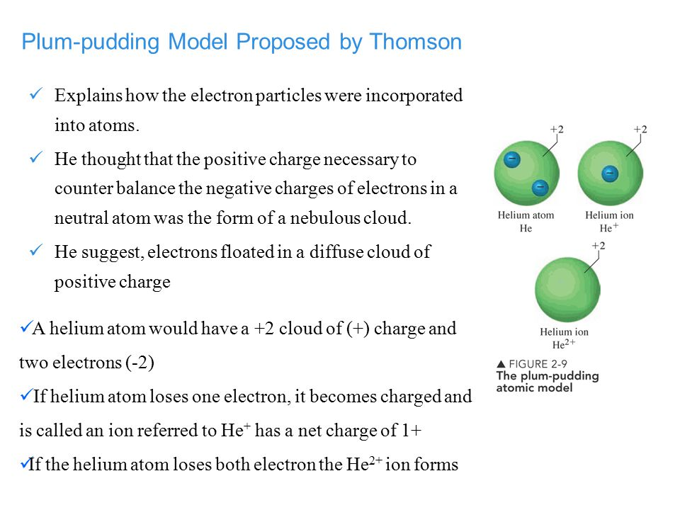 Plum-pudding Model Proposed by Thomson