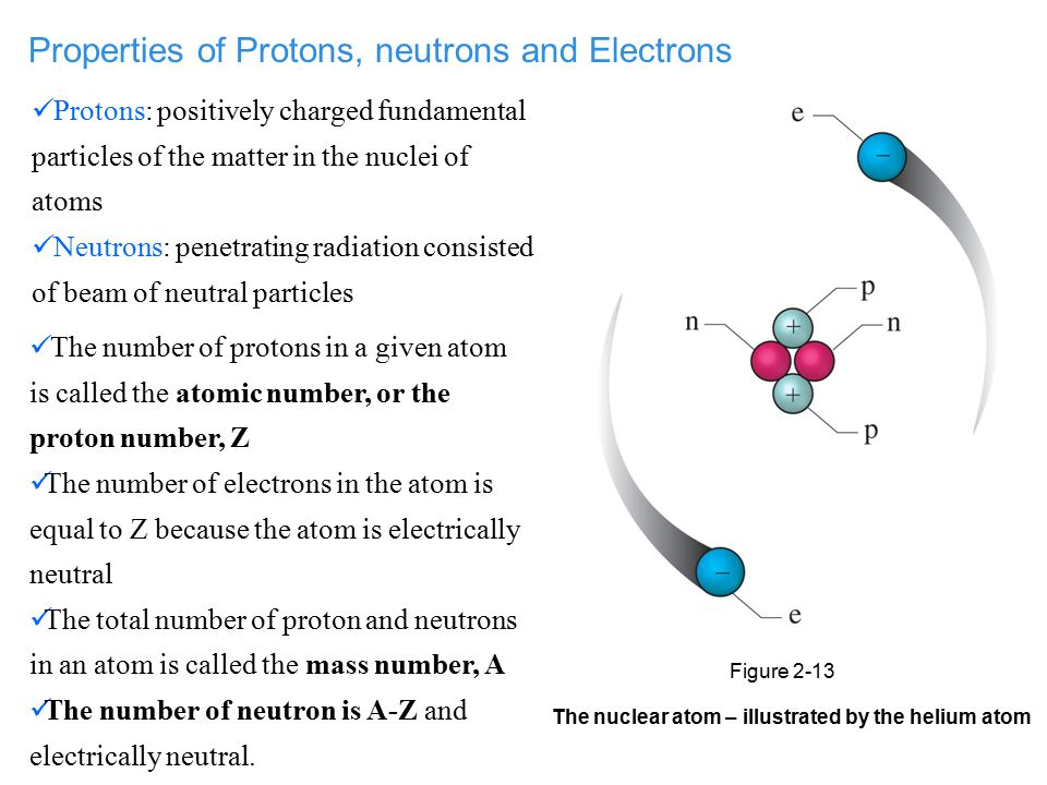 The nuclear atom – illustrated by the helium atom