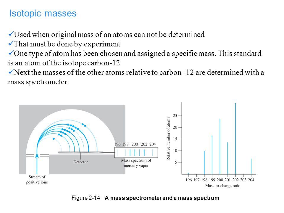 A mass spectrometer and a mass spectrum