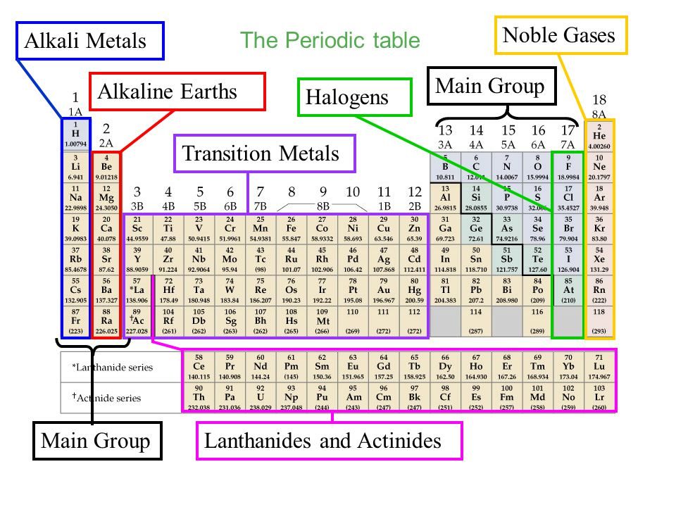 Periodic table where are the inert gases located on the periodic periodic table where are the inert gases located on the periodic table department of chemistry urtaz Gallery