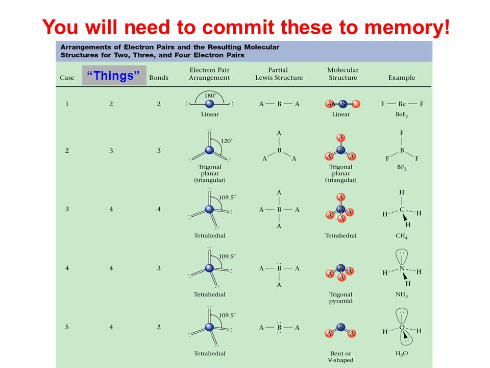 You will need to commit these to memory!